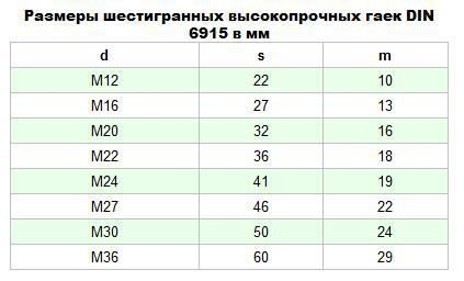 Гайка DIN 6915 1