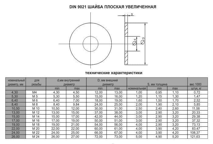 Шайба DIN 9021 1