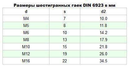 Гайка DIN 6923 2